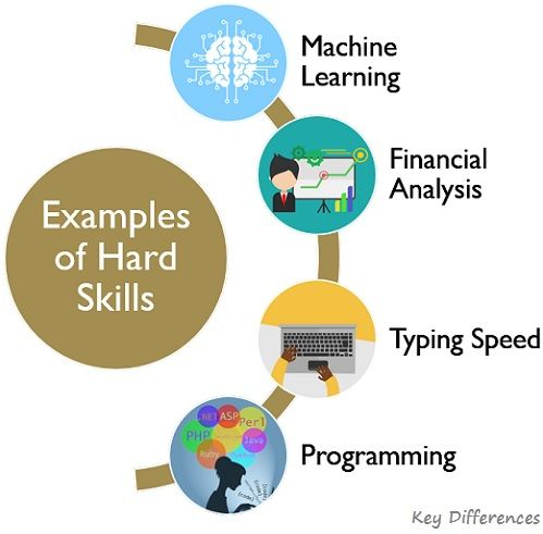 examples-of-hard-skills