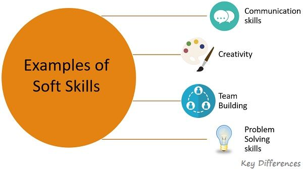examples-of-soft-skills