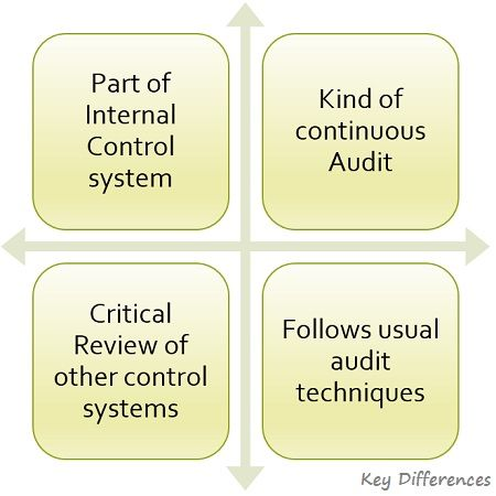 features-of-internal-audit
