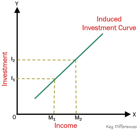 induced-investment-curve