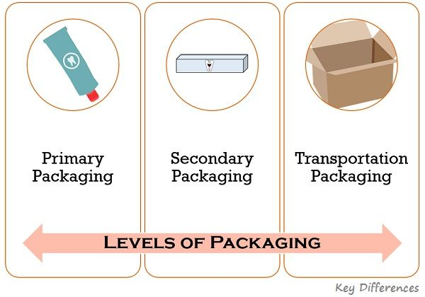 levels-of-packaging