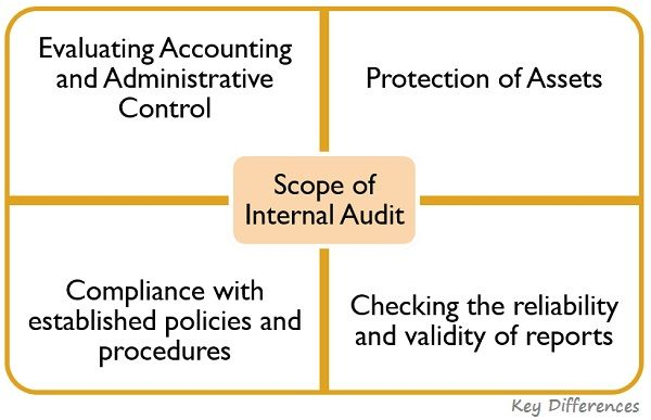 scope-of-internal-audit