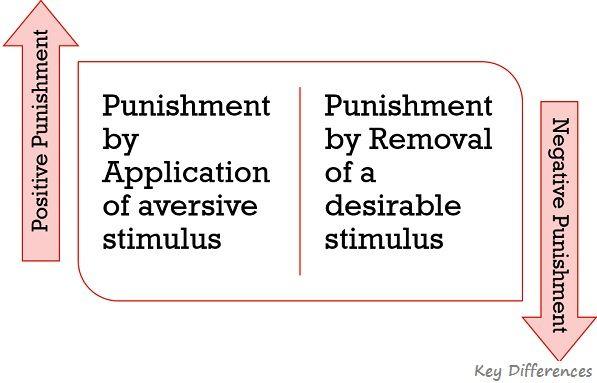 types-of-punishment