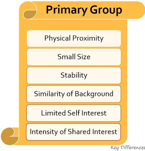 characteristics-of-primary-group