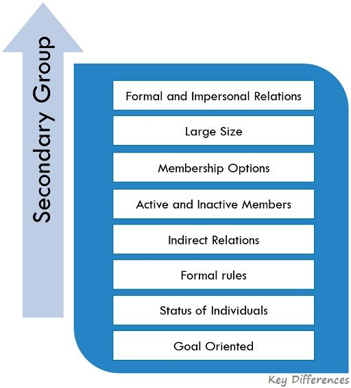 characteristics-of-secondary-group