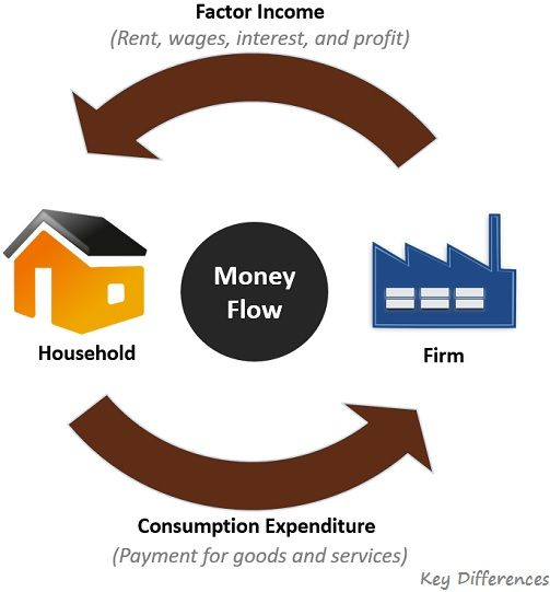 money-flow-diagram