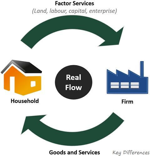 real-flow-diagram