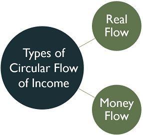 real-flow-vs-money-flow