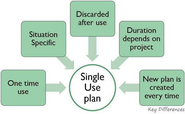 single-use-plan-features