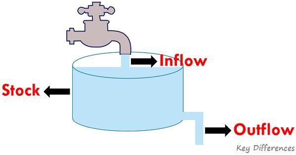 stock-vs-flow-example1
