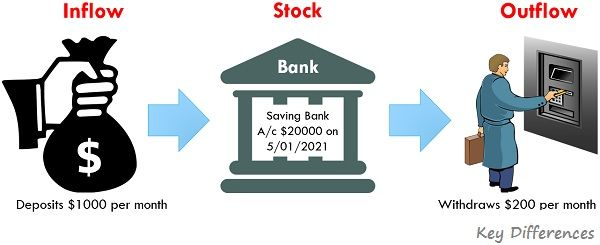 stock-vs-flow-example2