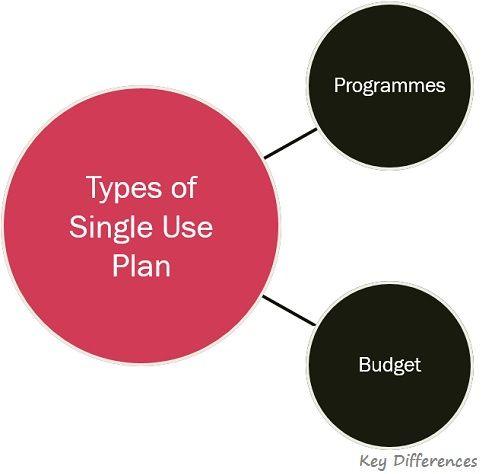 types-of-single-use-plan