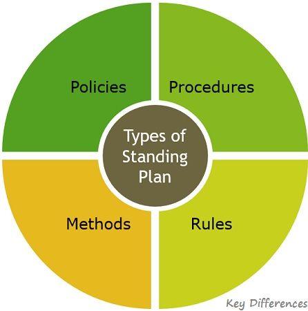 types-of-standing-plan