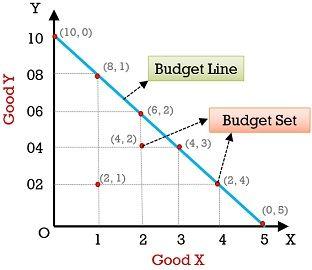 budget-line-vs-budget-set
