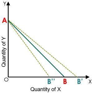 change-in-price-of-goodX