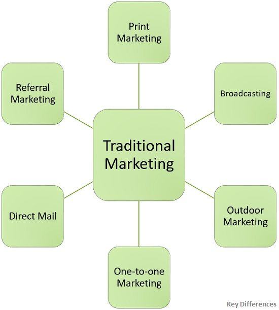 forms-of-traditional-marketing