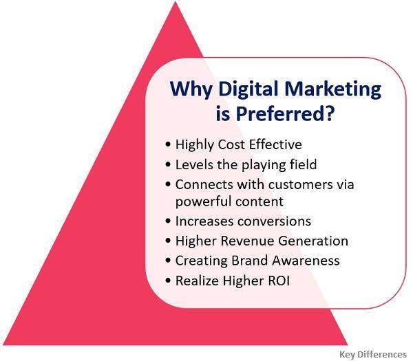 why-digital-marketing-is-preferred