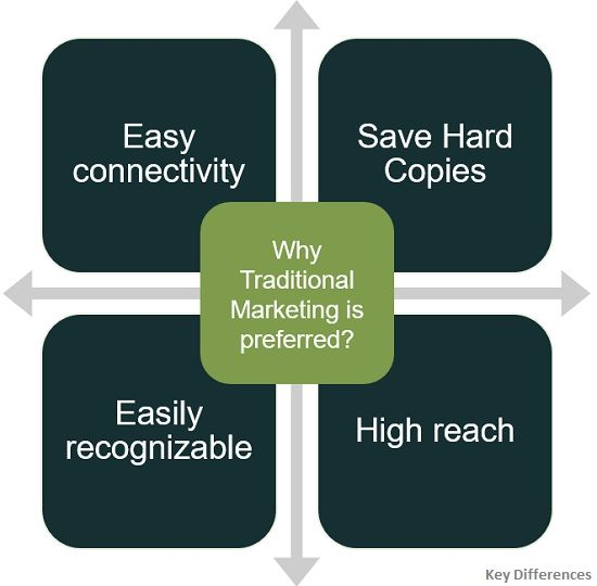 why-traditional-marketing-is-preferred
