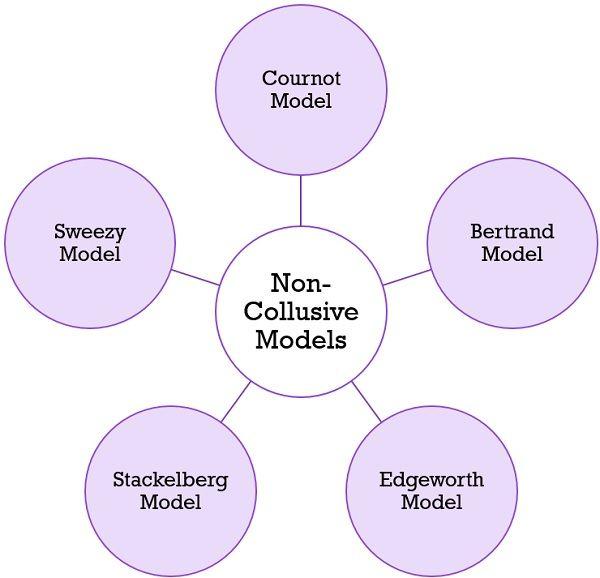 Non-collusive-Models