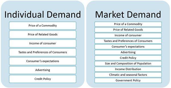 factors_affecting_Demand
