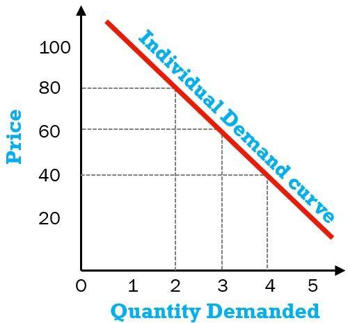 individual-demand-curve-example