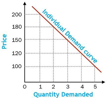 individual-demand-curve