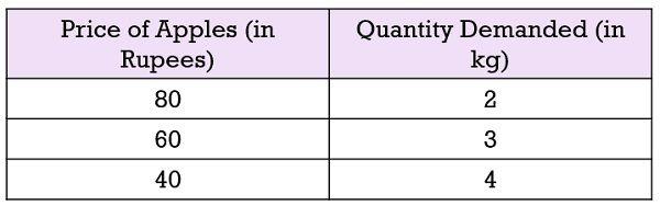 individual-demand-schedule-example