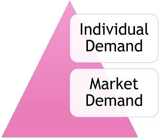 individual-demand-vs-market-demand