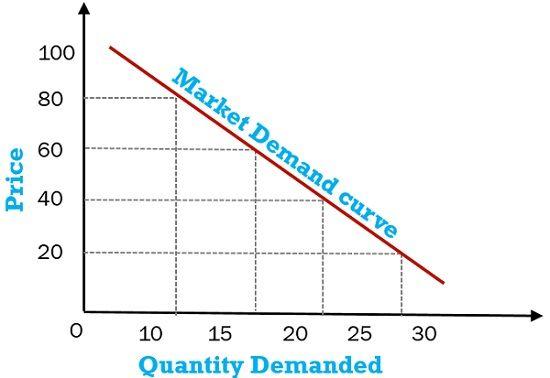 market-demand-curve-example