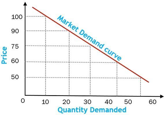 market-demand-curve