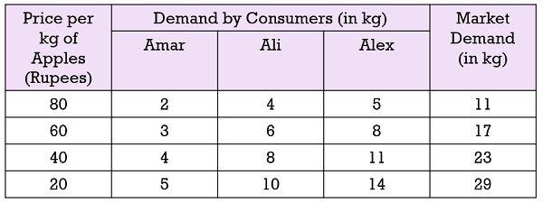 market-demand-schedule-example