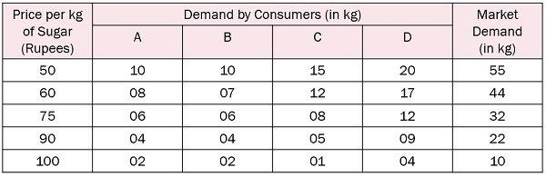 market-demand-schedule