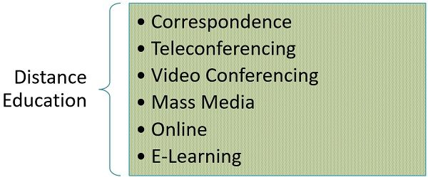 types-of-distance-education