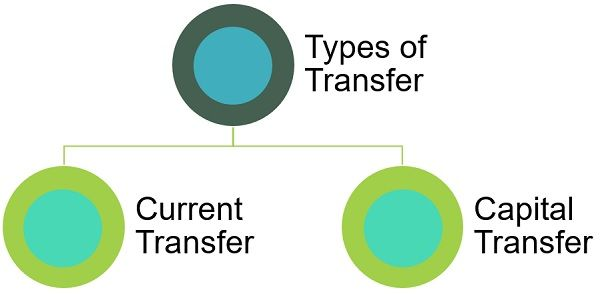 types-of-transfers