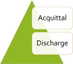 acquittal-vs-discharge