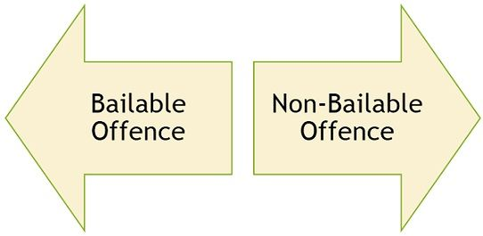 bailable-vs-non-bailable-offence