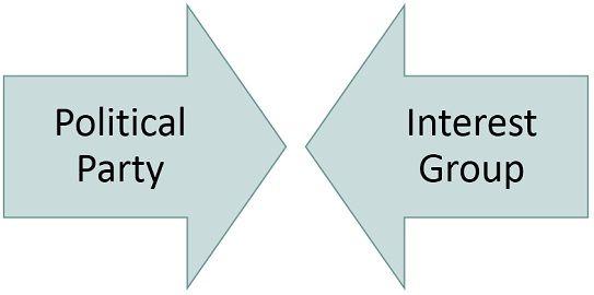 political-party-vs-interest-group
