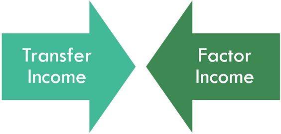 transfer-income-vs-factor-income