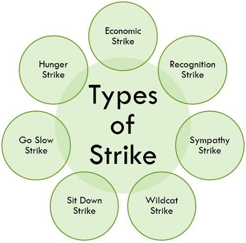 types-of-strike