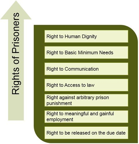 Rights-of-Prisoners