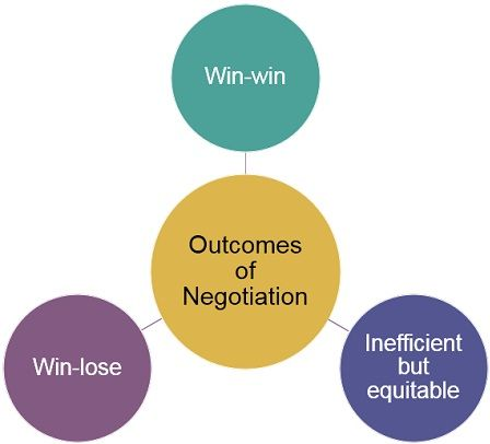 outcomes-of-negotiation