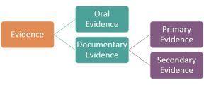 primary-vs-secondary-evidence-thumbnail