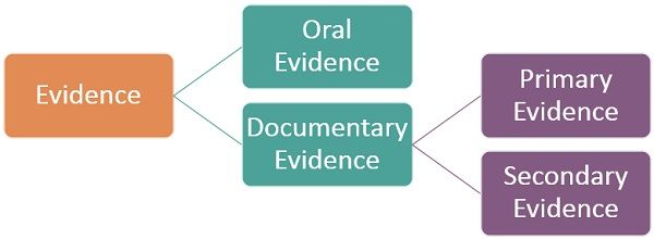 primary-vs-secondary-evidence