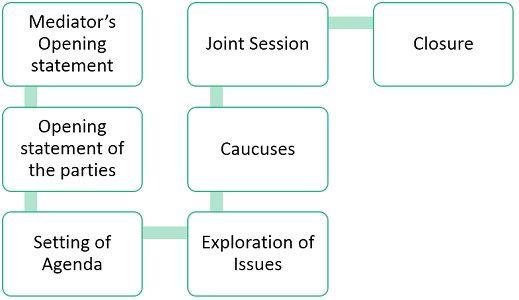process-of-mediation