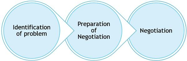 process-of-negotiation
