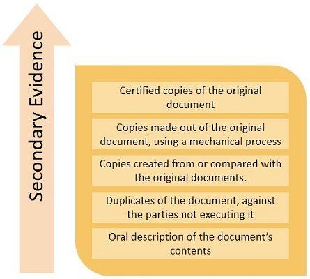 secondary-evidence