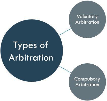 types-of-arbitration