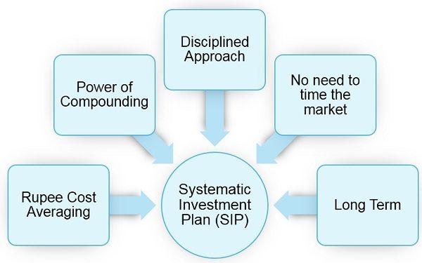 advantages-of-SIP