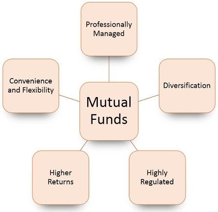 advantages-of-mutual-funds