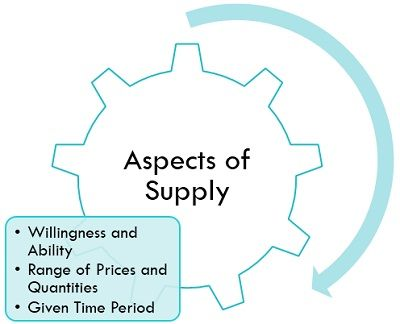 aspects-of-supply